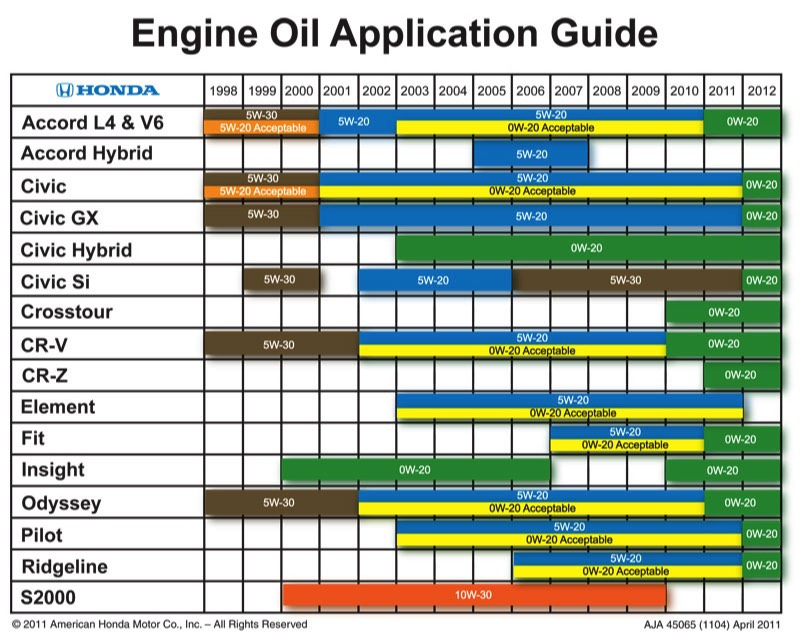 2013 2014 honda accord any better values for Synthetic motor oil change schedule